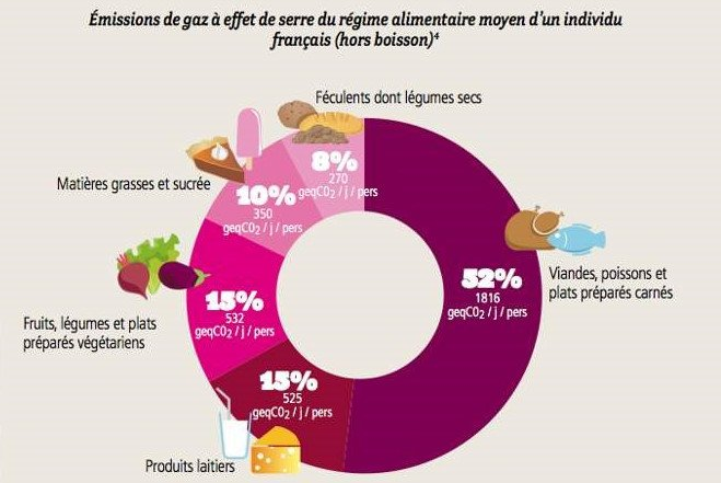 émissions de gaz à effet de serre du régime alimentaire d'un individu français